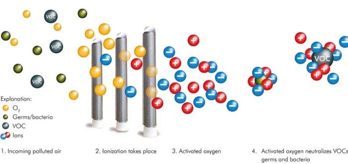 Needle Point Bipolar Ionization - Cleveland HVAC
